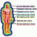 физическое тело, аура