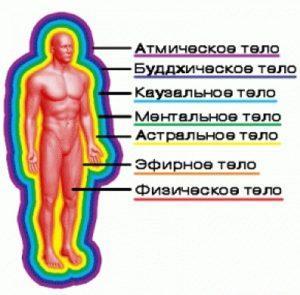 физическое тело 3