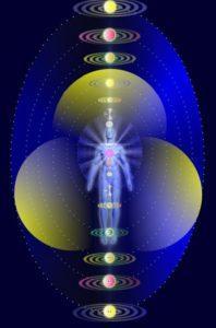 Как работает канал Шива, магистровские каналы, воздействие канала Шива на человека