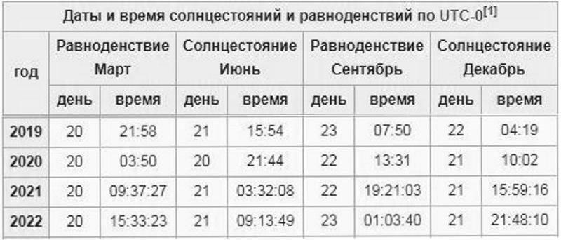 точки равноденствия и солнцестояния точное время и дата