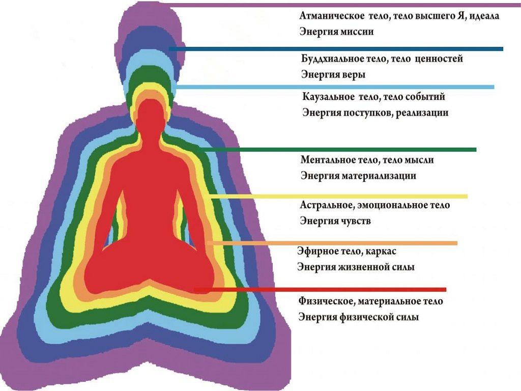 аурические тела человека